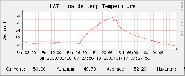 temperature inside the den